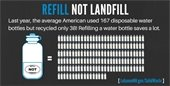 Refill NOT Landfill Infographic