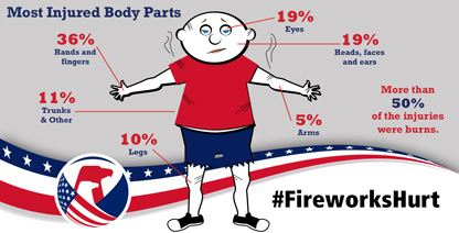Fourth of July safety poster featuring most injured body parts