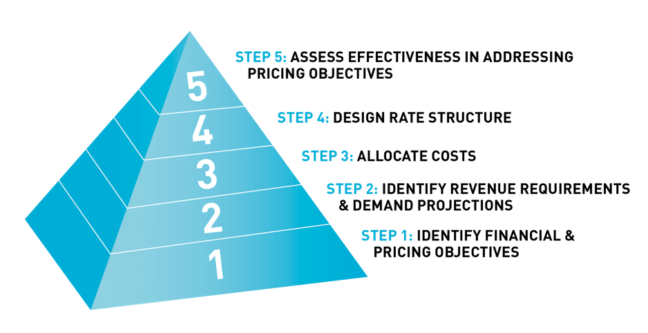 Water Sewer rate setting process pyramid diagram